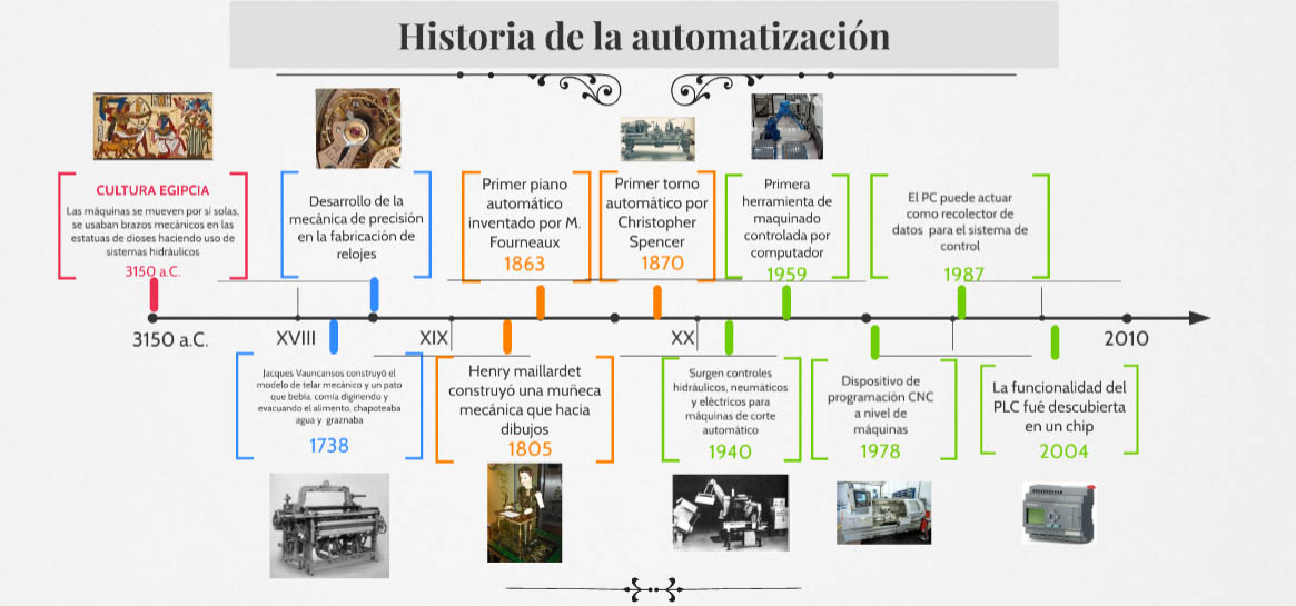 Historia de la automatización